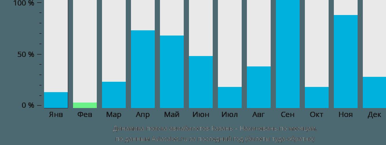 Динамика поиска авиабилетов из Казани в Нахичевань по месяцам