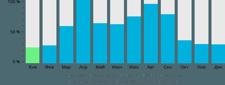Динамика поиска авиабилетов из Казани в Неаполь по месяцам