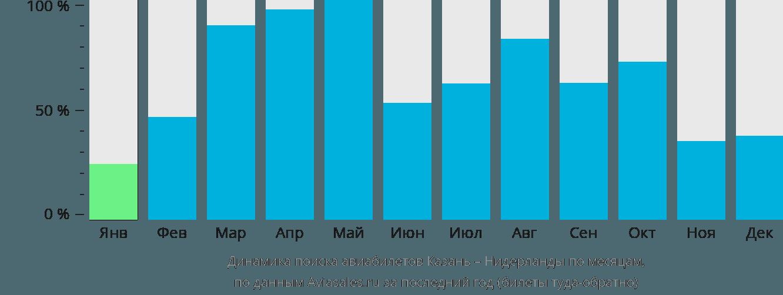 Динамика поиска авиабилетов из Казани в Нидерланды по месяцам