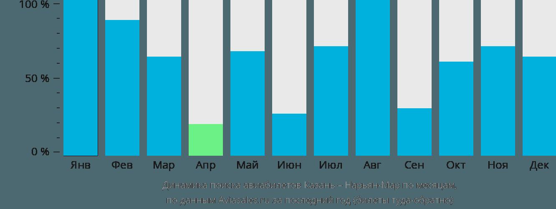 Динамика поиска авиабилетов из Казани в Нарьян-Мар по месяцам