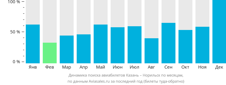 Динамика поиска авиабилетов из Казани в Норильск по месяцам