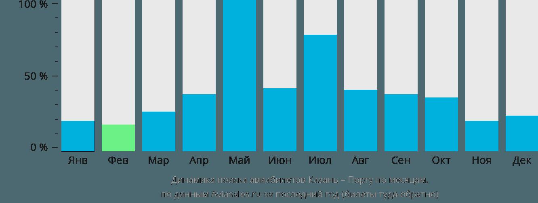 Динамика поиска авиабилетов из Казани в Порту по месяцам