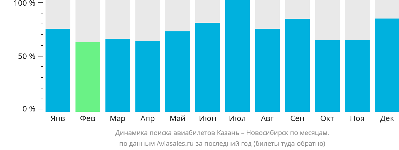 Динамика поиска авиабилетов из Казани в Новосибирск по месяцам