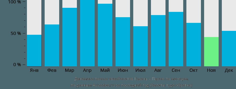 Динамика поиска авиабилетов из Казани в Париж по месяцам