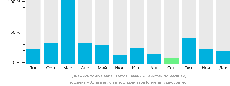 Динамика поиска авиабилетов из Казани в Пакистан по месяцам