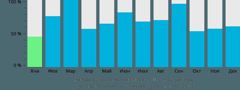 Динамика поиска авиабилетов из Казани в Польшу по месяцам