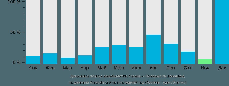 Динамика поиска авиабилетов из Казани в Палермо по месяцам