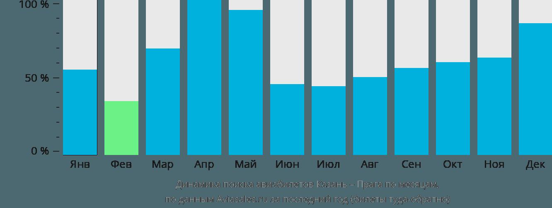 Динамика поиска авиабилетов из Казани в Прагу по месяцам