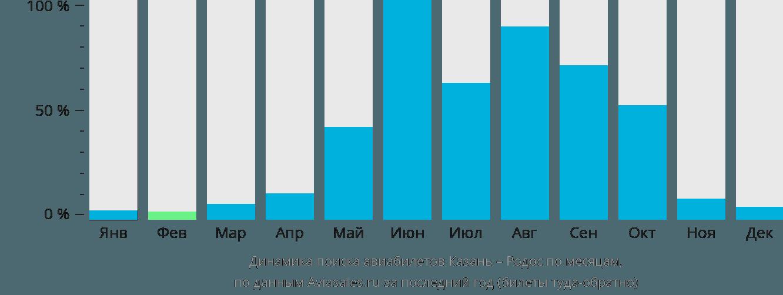 Динамика поиска авиабилетов из Казани на Родос по месяцам