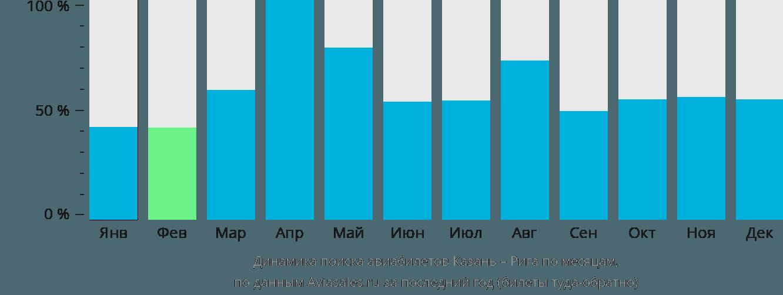 Динамика поиска авиабилетов из Казани в Ригу по месяцам