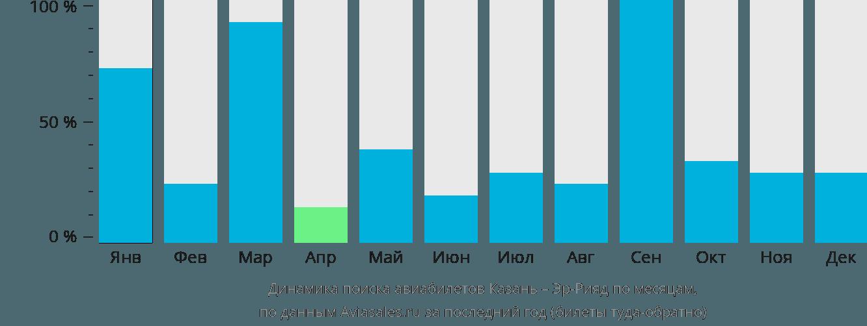Динамика поиска авиабилетов из Казани в Эр-Рияд по месяцам