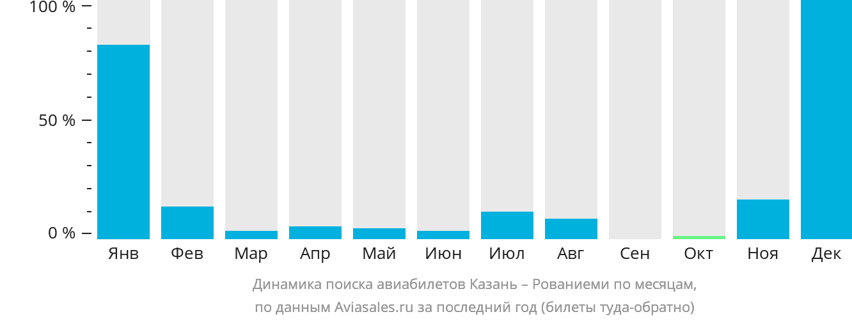 Динамика поиска авиабилетов из Казани в Рованиеми по месяцам