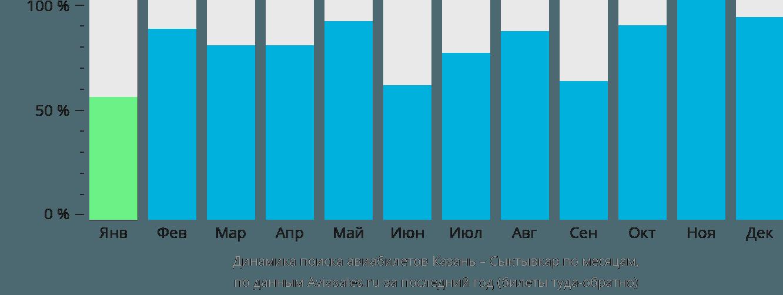 Динамика поиска авиабилетов из Казани в Сыктывкар по месяцам