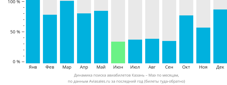 Динамика поиска авиабилетов из Казани на Маэ по месяцам