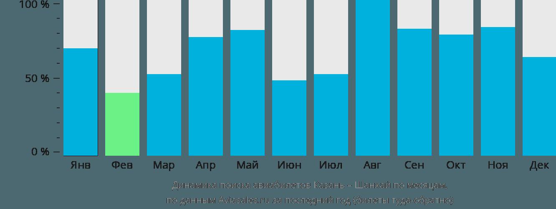 Динамика поиска авиабилетов из Казани в Шанхай по месяцам
