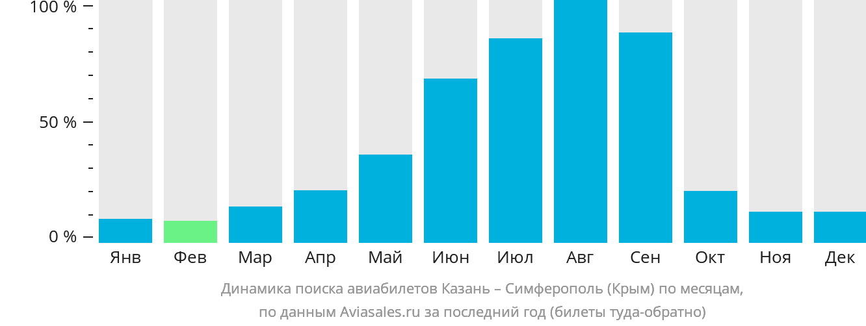 Динамика поиска авиабилетов из Казани в Симферополь (Крым) по месяцам