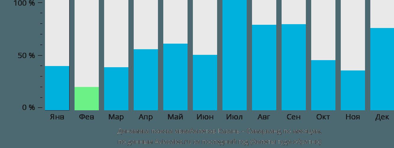 Динамика поиска авиабилетов из Казани в Самарканда по месяцам
