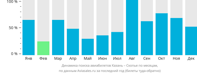 Динамика поиска авиабилетов из Казани в Скопье по месяцам