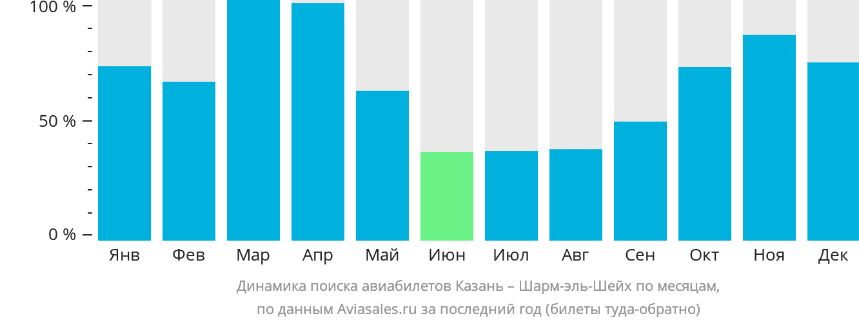 Динамика поиска авиабилетов из Казани в Шарм-эль-Шейх по месяцам