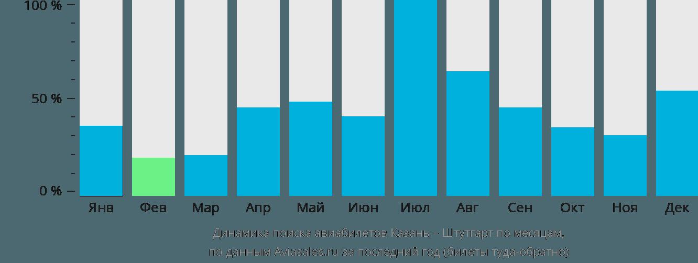Динамика поиска авиабилетов из Казани в Штутгарт по месяцам