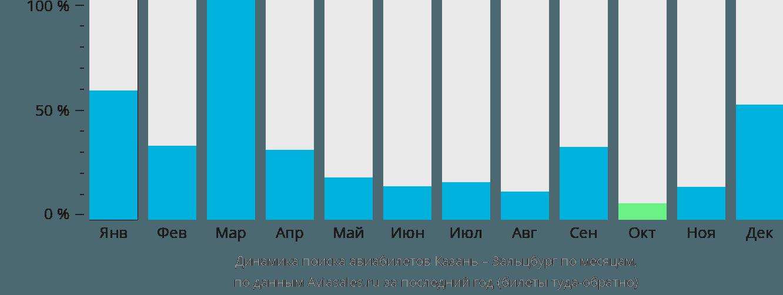 Динамика поиска авиабилетов из Казани в Зальцбург по месяцам