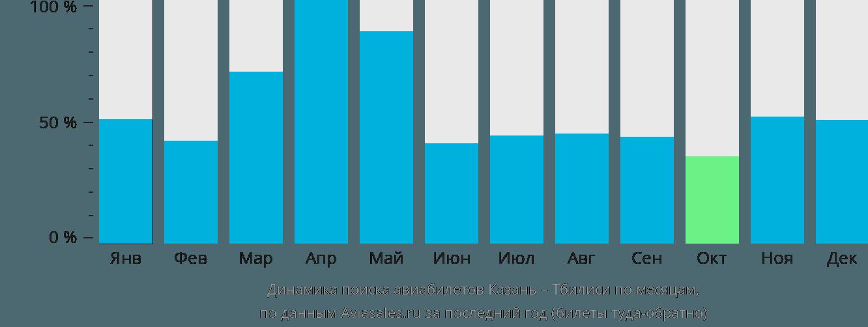 Динамика поиска авиабилетов из Казани в Тбилиси по месяцам