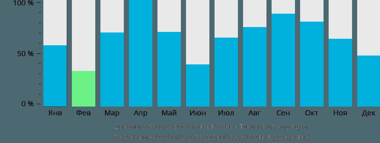 Динамика поиска авиабилетов из Казани на Тенерифе по месяцам