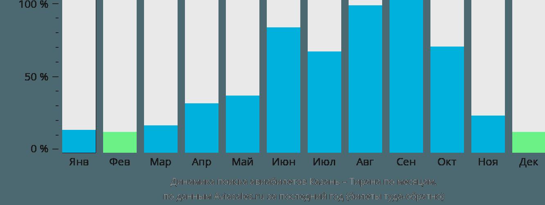 Динамика поиска авиабилетов из Казани в Тирану по месяцам
