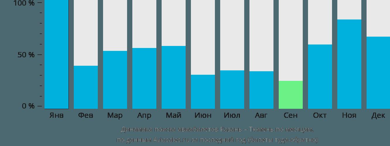 Динамика поиска авиабилетов из Казани в Тюмень по месяцам