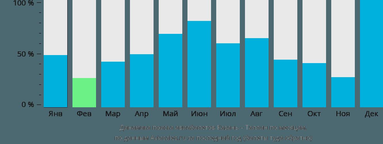 Динамика поиска авиабилетов из Казани в Таллин по месяцам