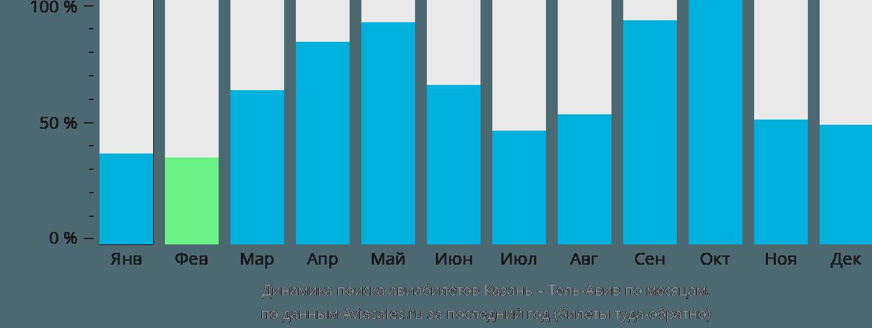 Динамика поиска авиабилетов из Казани в Тель-Авив по месяцам