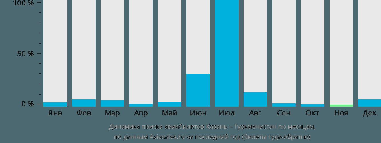 Динамика поиска авиабилетов из Казани в Туркменистан по месяцам