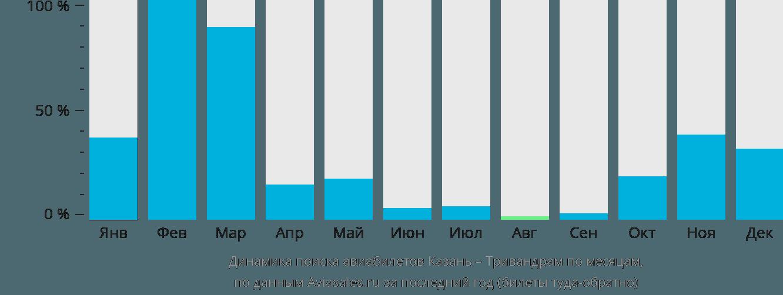 Динамика поиска авиабилетов из Казани в Тривандрам по месяцам
