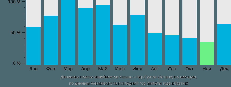 Динамика поиска авиабилетов из Казани в Астану по месяцам