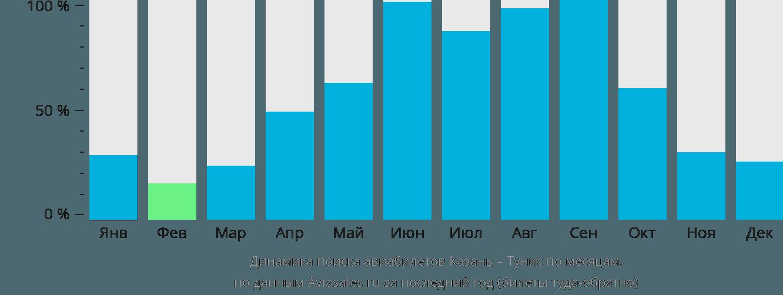 Динамика поиска авиабилетов из Казани в Тунис по месяцам