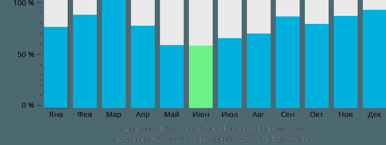 Динамика поиска авиабилетов из Казани в Уфу по месяцам