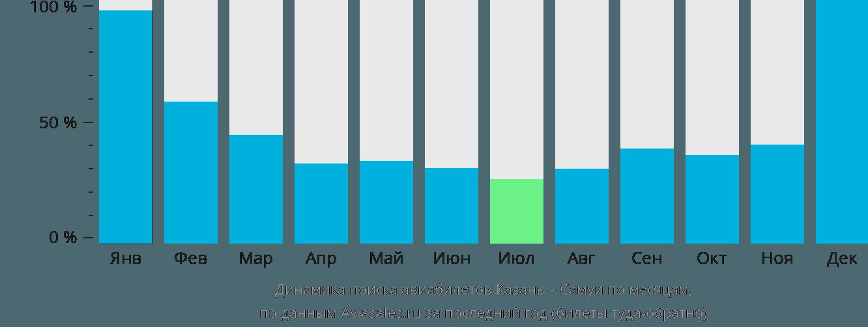 Динамика поиска авиабилетов из Казани на Самуи по месяцам