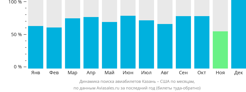 Динамика поиска авиабилетов из Казани в США по месяцам