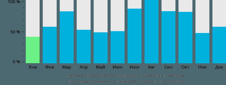 Динамика поиска авиабилетов из Казани в Узбекистан по месяцам