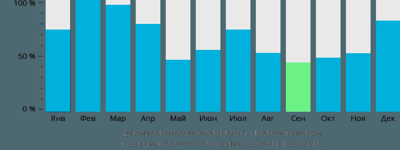Динамика поиска авиабилетов из Казани в Вьетнам по месяцам