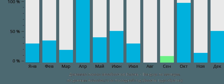 Динамика поиска авиабилетов из Казани в Виндхук по месяцам