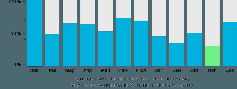 Динамика поиска авиабилетов из Казани в Якутск по месяцам