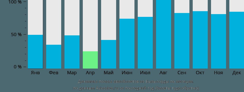 Динамика поиска авиабилетов из Кызылорды по месяцам