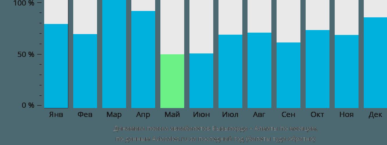 Динамика поиска авиабилетов из Кызылорды в Алматы по месяцам