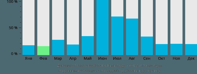 Динамика поиска авиабилетов из Кызылорды в Анталью по месяцам