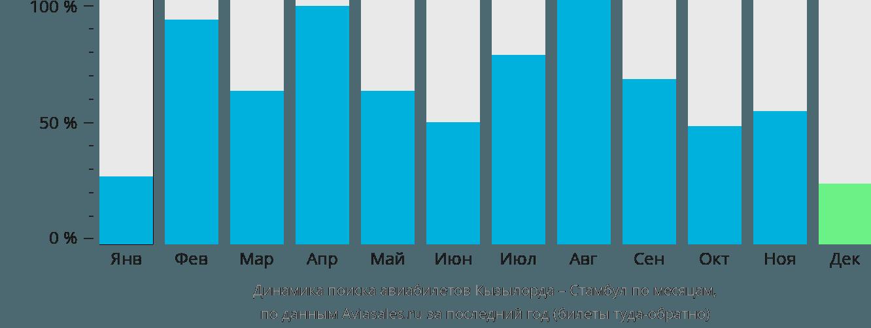 Динамика поиска авиабилетов из Кызылорды в Стамбул по месяцам