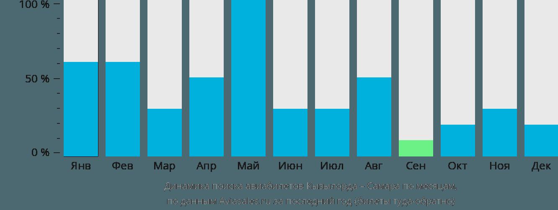 Динамика поиска авиабилетов из Кызылорды в Самару по месяцам