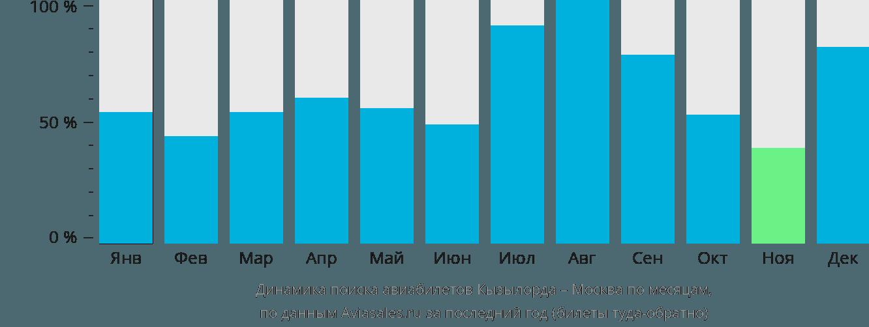 Динамика поиска авиабилетов из Кызылорды в Москву по месяцам