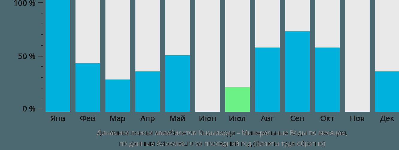 Динамика поиска авиабилетов из Кызылорды в Минеральные воды по месяцам