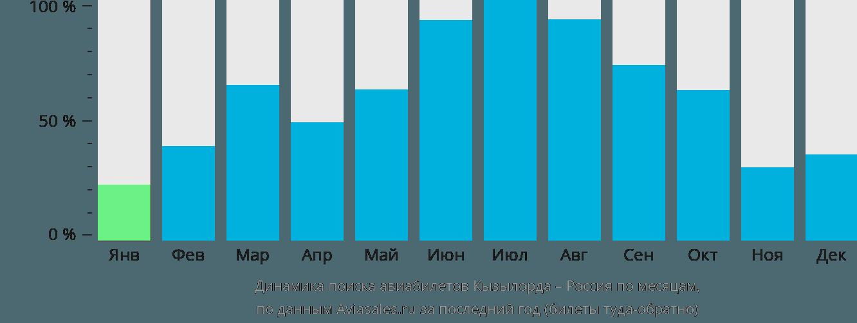 Динамика поиска авиабилетов из Кызылорды в Россию по месяцам
